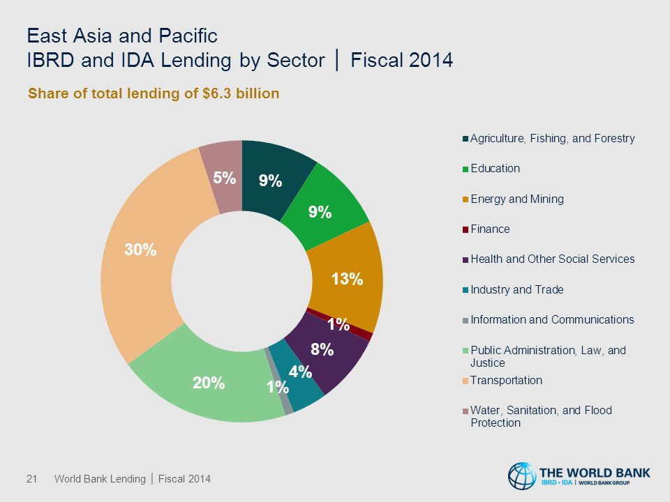 East Asia and Pacific IBRD and IDA Lending by Theme │ Fiscal 2014