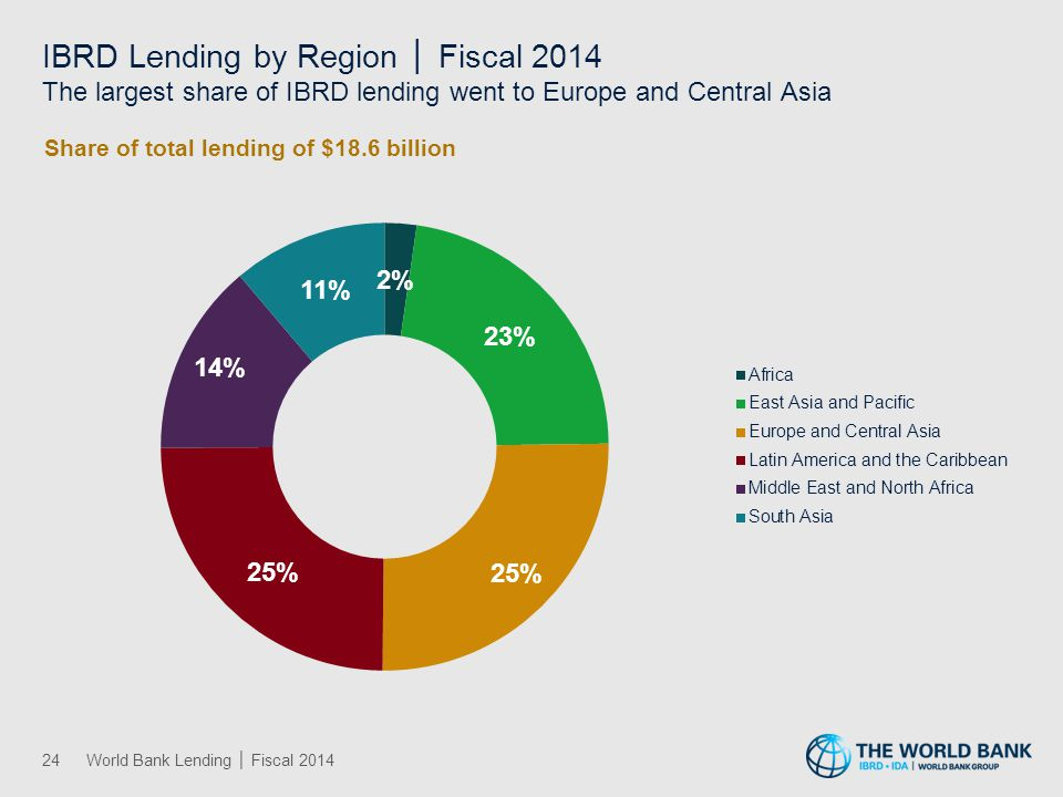Europe and Central Asia IBRD and IDA Lending by Sector │ Fiscal 2014