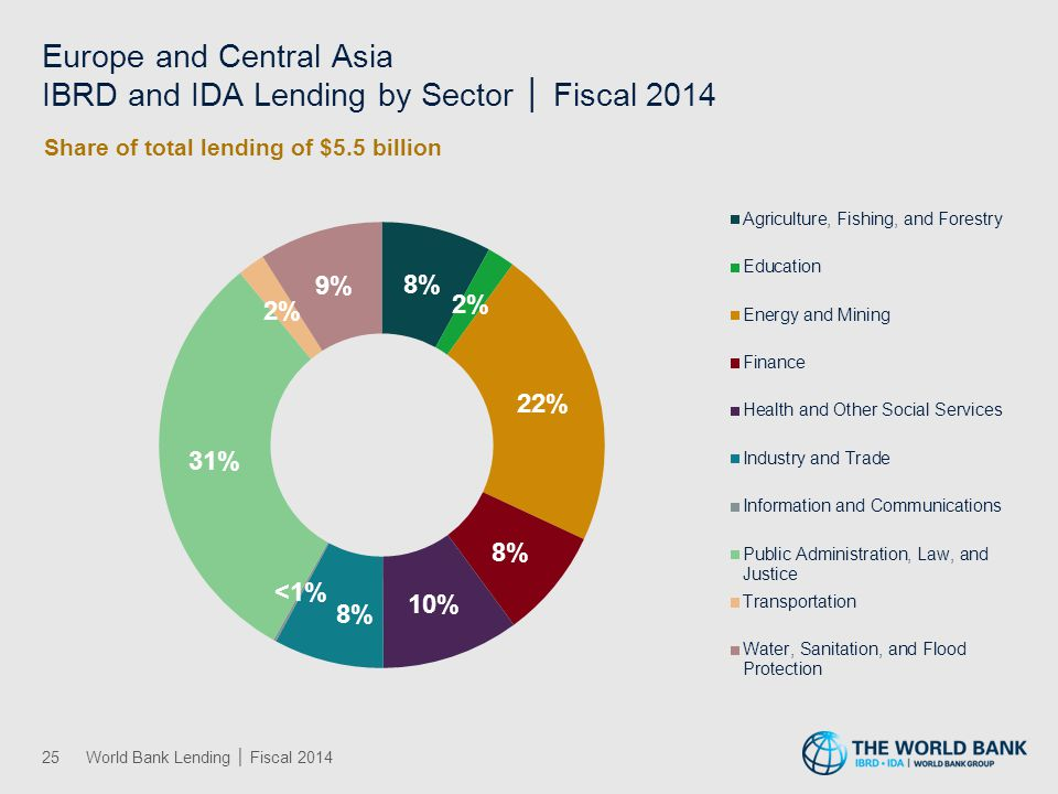 Europe and Central Asia IBRD and IDA Lending by Theme │ Fiscal 2014