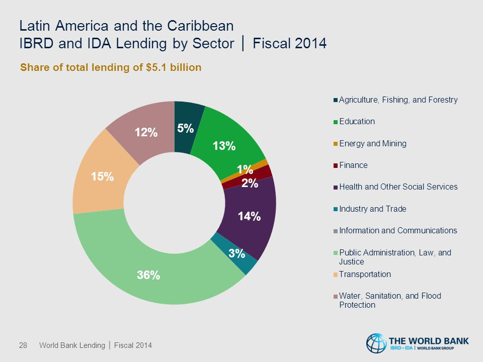 Latin America and the Caribbean IBRD and IDA Lending by Theme │ Fiscal 2014