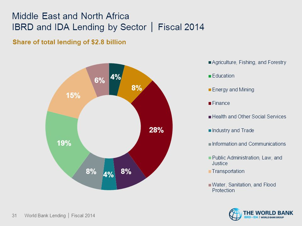 Middle East and North Africa IBRD and IDA Lending by Theme │ Fiscal 2014