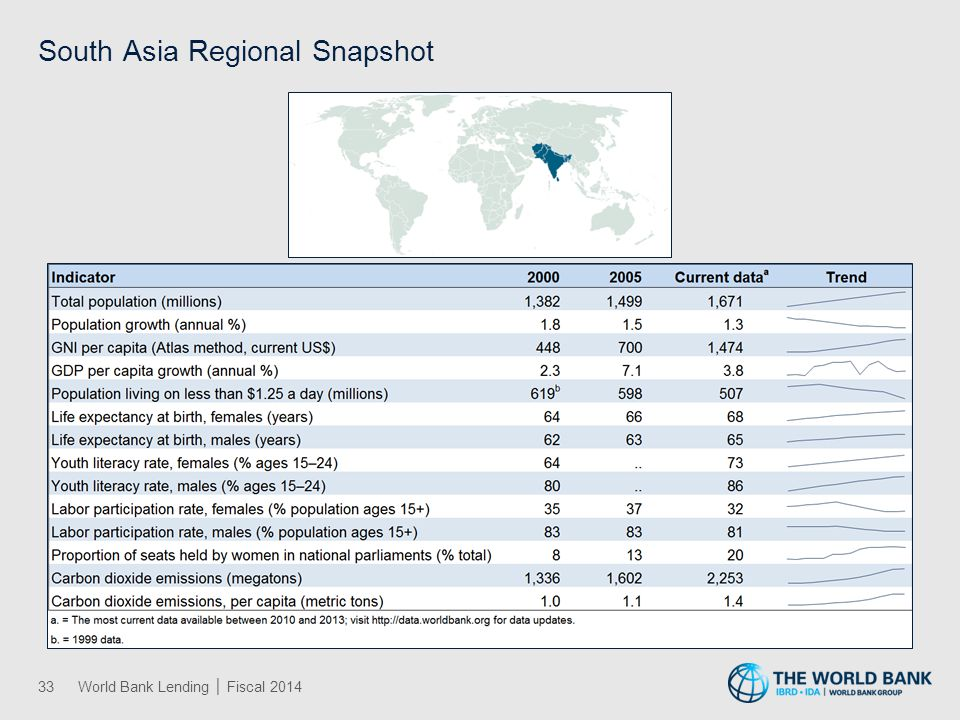 South Asia IBRD and IDA Lending by Sector │ Fiscal 2014