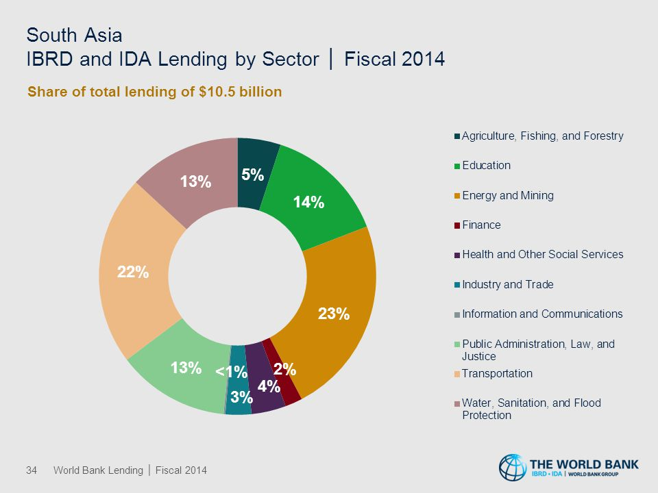 South Asia IBRD and IDA Lending by Theme │ Fiscal 2014