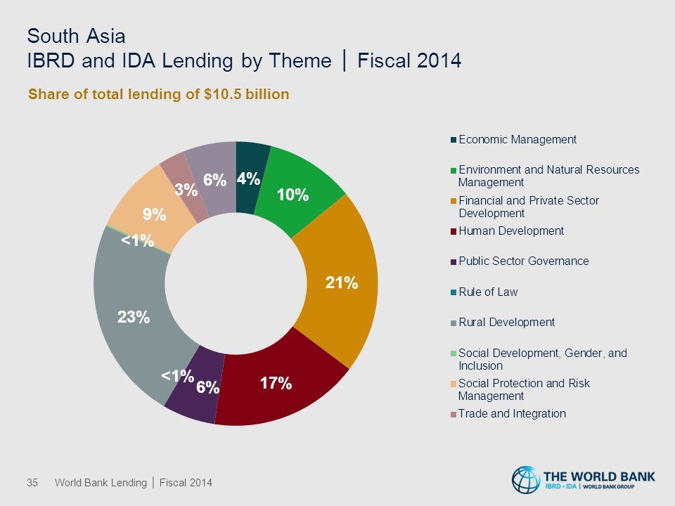 Lending by Sector