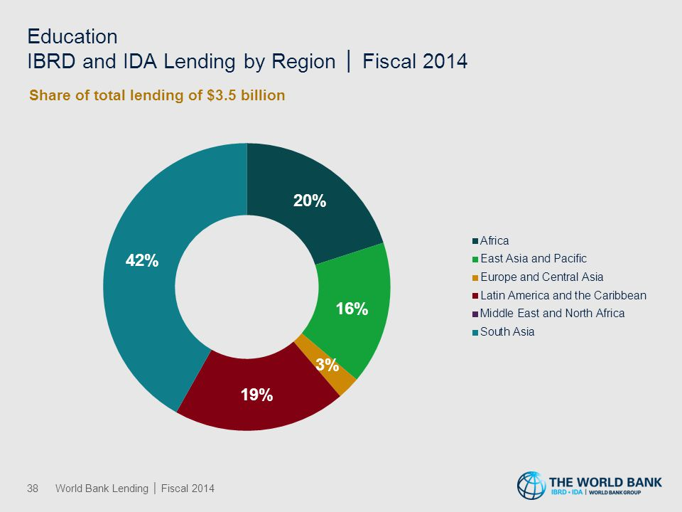 Energy and Mining IBRD and IDA Lending by Region │ Fiscal 2014