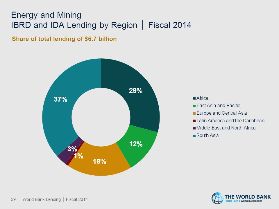 Finance IBRD and IDA Lending by Region │ Fiscal 2014