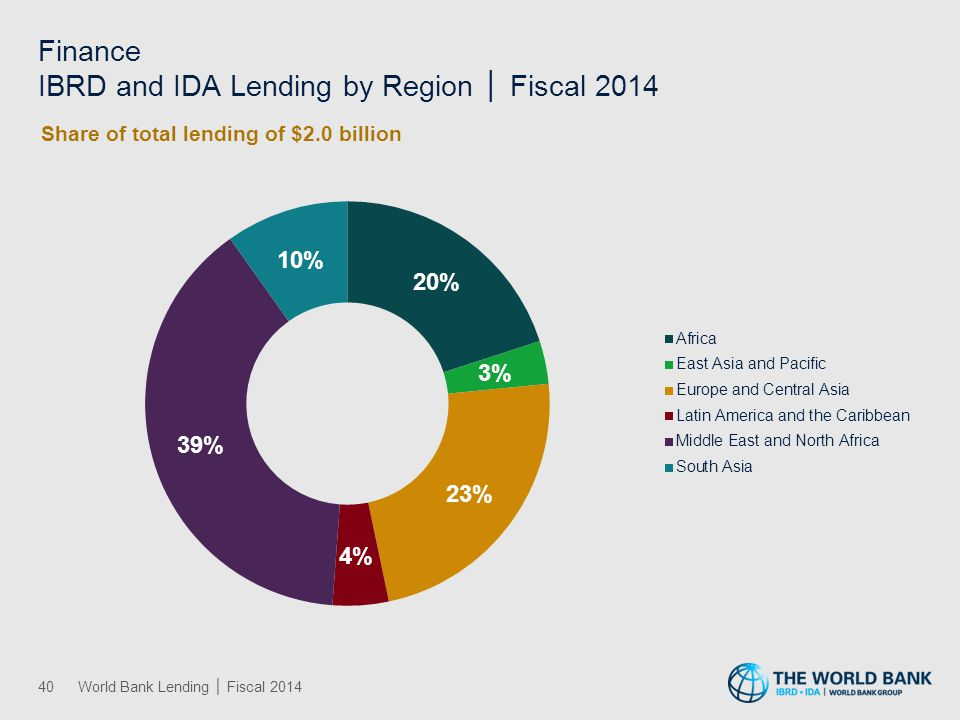 Health and Other Social Services IBRD and IDA Lending by Region │ Fiscal 2014