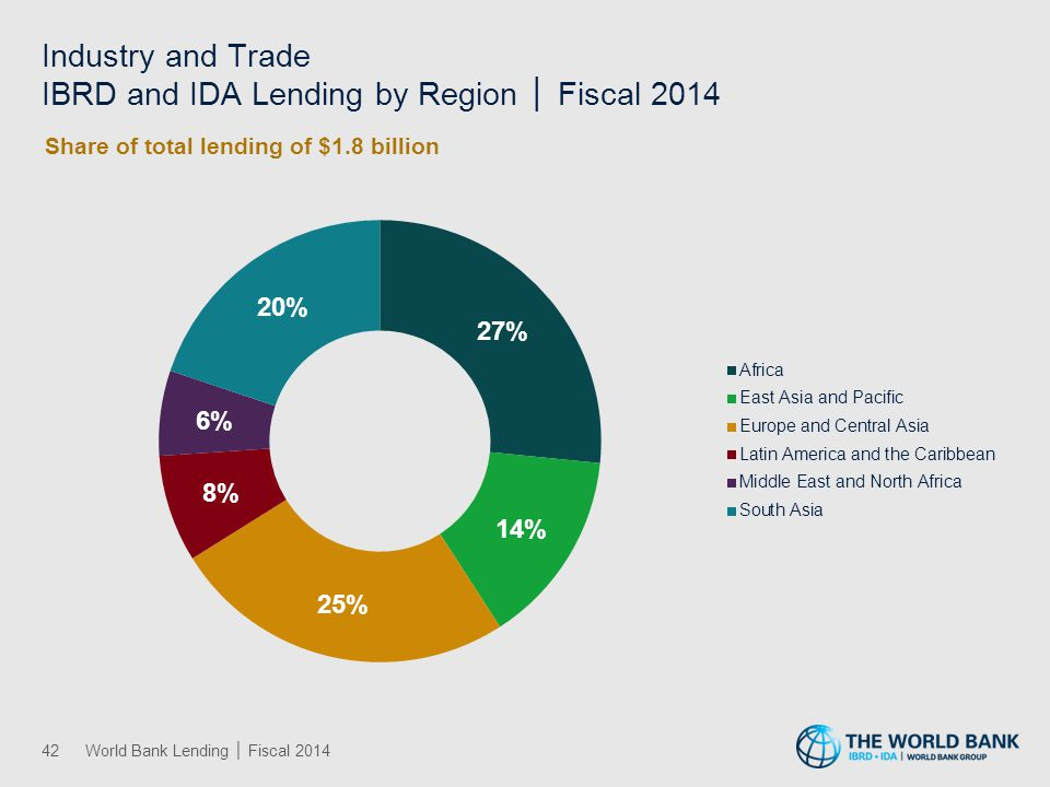 Information and Communications IBRD and IDA Lending by Region │ Fiscal 2014