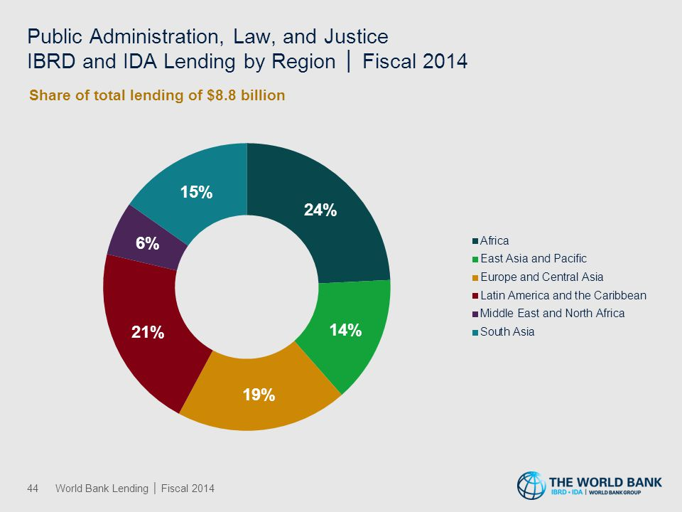 Transportation IBRD and IDA Lending by Region │ Fiscal 2014
