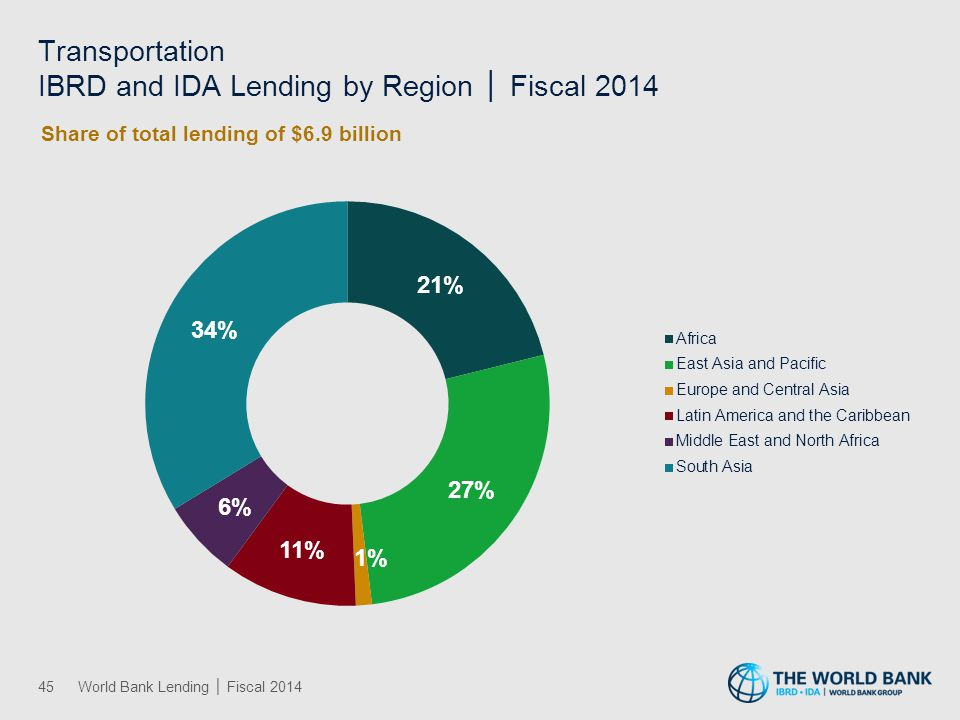 Water, Sanitation, and Flood Protection IBRD and IDA Lending by Region │ Fiscal 2014