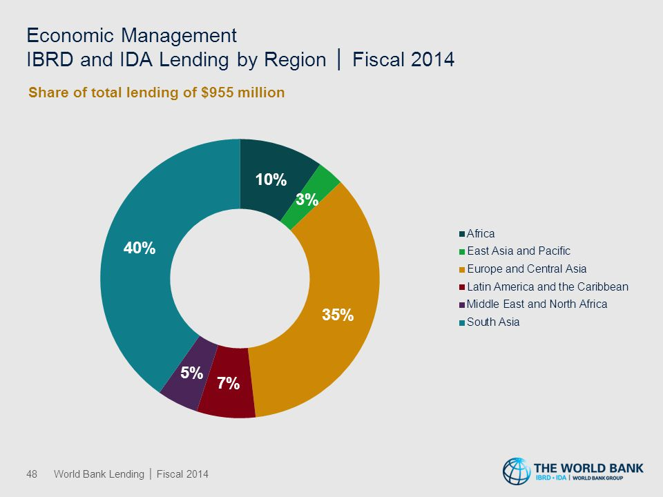 Environment and Natural Resources Management IBRD and IDA Lending by Region │ Fiscal 2014