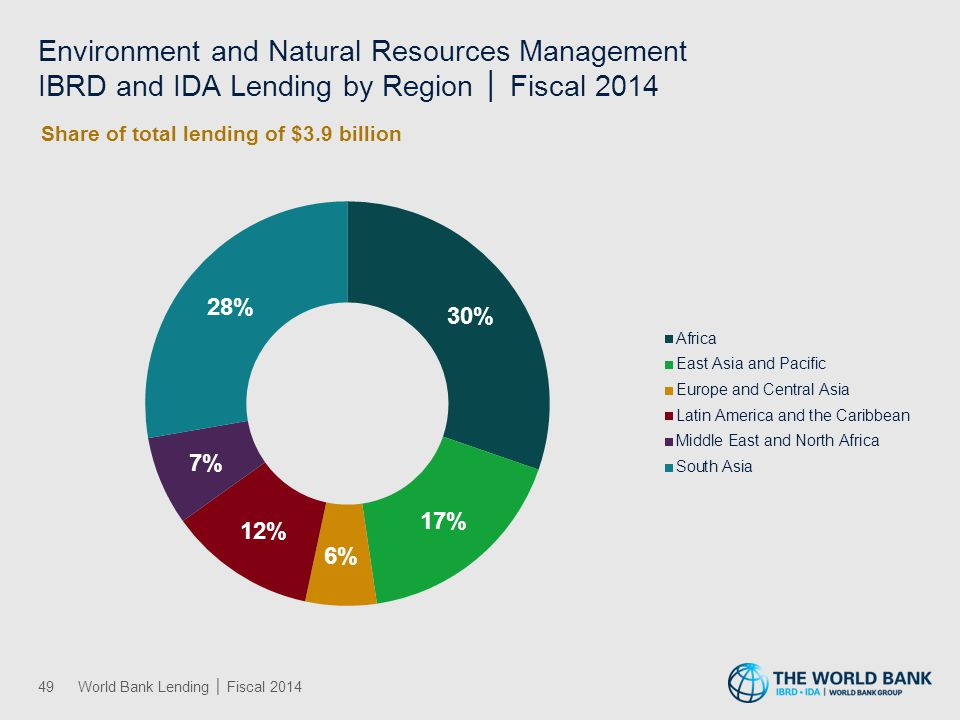 Financial and Private Sector Development IBRD and IDA Lending by Region │ Fiscal 2014