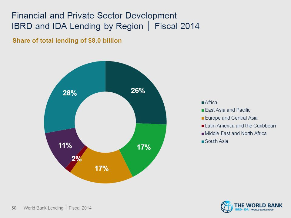 Human Development IBRD and IDA Lending by Region │ Fiscal 2014