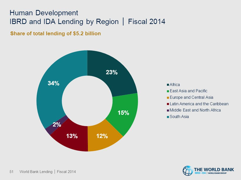Public Sector Governance IBRD and IDA Lending by Region │ Fiscal 2014