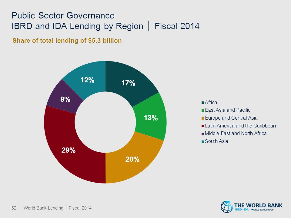 Rule of Law IBRD and IDA Lending by Region │ Fiscal 2014