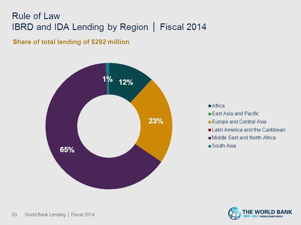 Rural Development IBRD and IDA Lending by Region │ Fiscal 2014