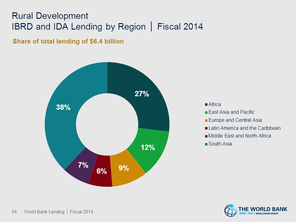 Social Development, Gender, and Inclusion IBRD and IDA Lending by Region │ Fiscal 2014