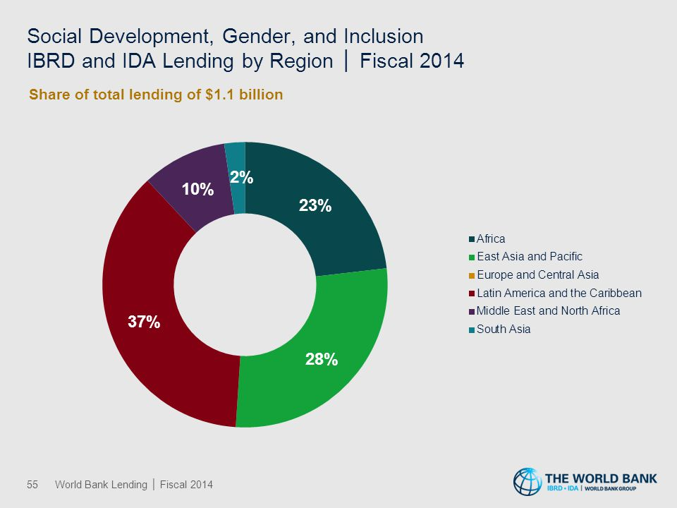 Social Protection and Risk Management IBRD and IDA Lending by Region │ Fiscal 2014