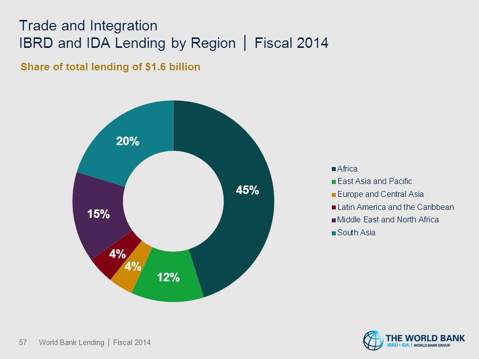 Urban Development IBRD and IDA Lending by Region │ Fiscal 2014