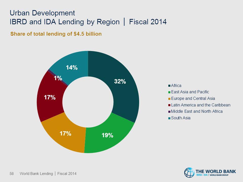 Regional Lending History
