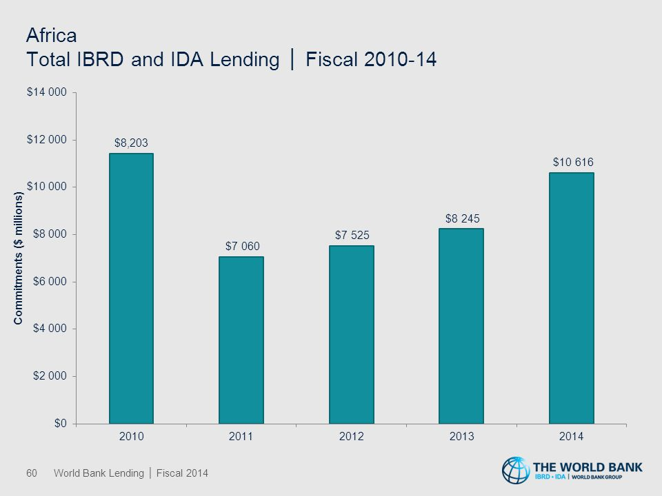 East Asia and Pacific Total IBRD and IDA Lending │ Fiscal 2010-14