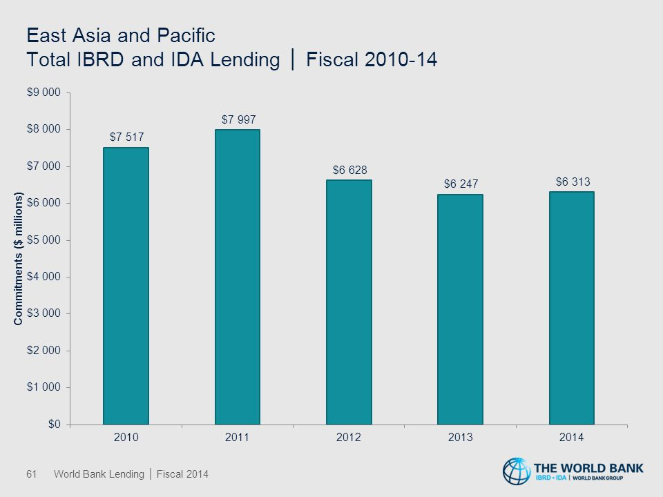 Europe and Central Asia Total IBRD and IDA Lending │ Fiscal 2010-14