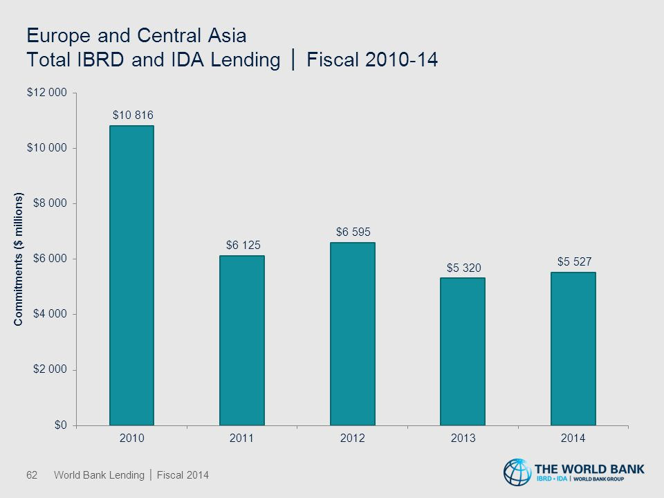 Latin America and the Caribbean Total IBRD and IDA Lending │ Fiscal 2010-14