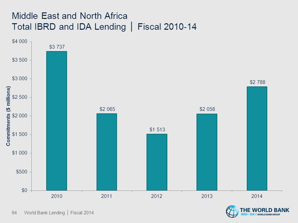 South Asia Total IBRD and IDA Lending │ Fiscal 2010-14