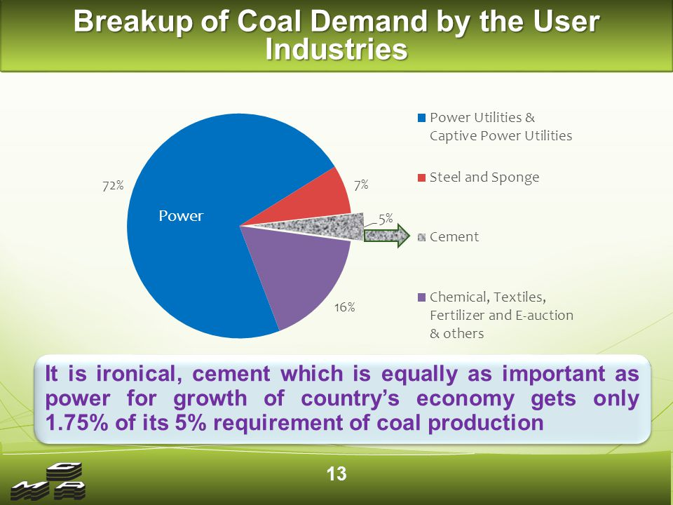 Domestic Coal Production and Demand