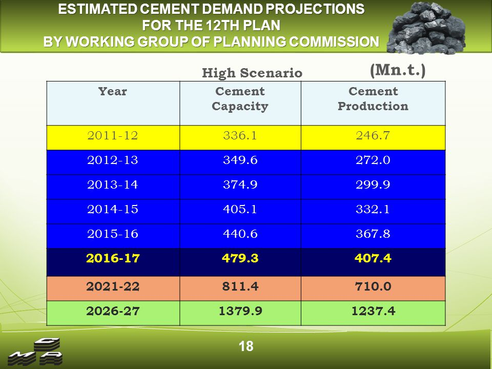 COAL REQUIREMENT TO MEET CEMENT DEMAND PROJECTIONS