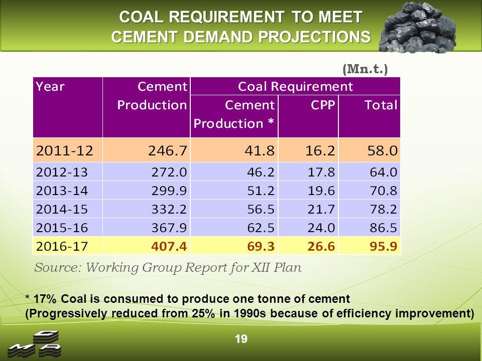 Coal - Key Issues