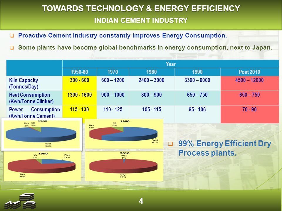 NEW INITIATIVES FOR ENERGY EFFICIENCY INDIAN CEMENT INDUSTRY