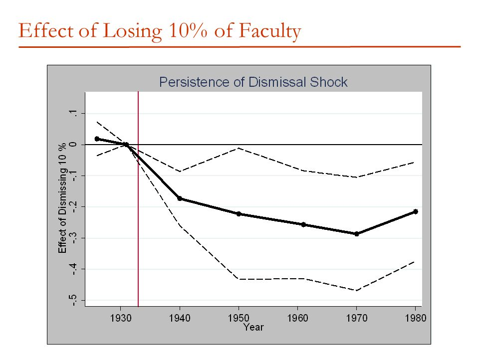 Effect of Losing 10% of Faculty