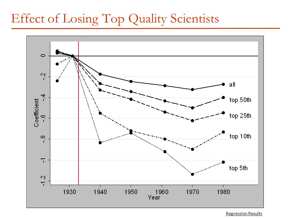 Effect of Losing Top Quality Scientists