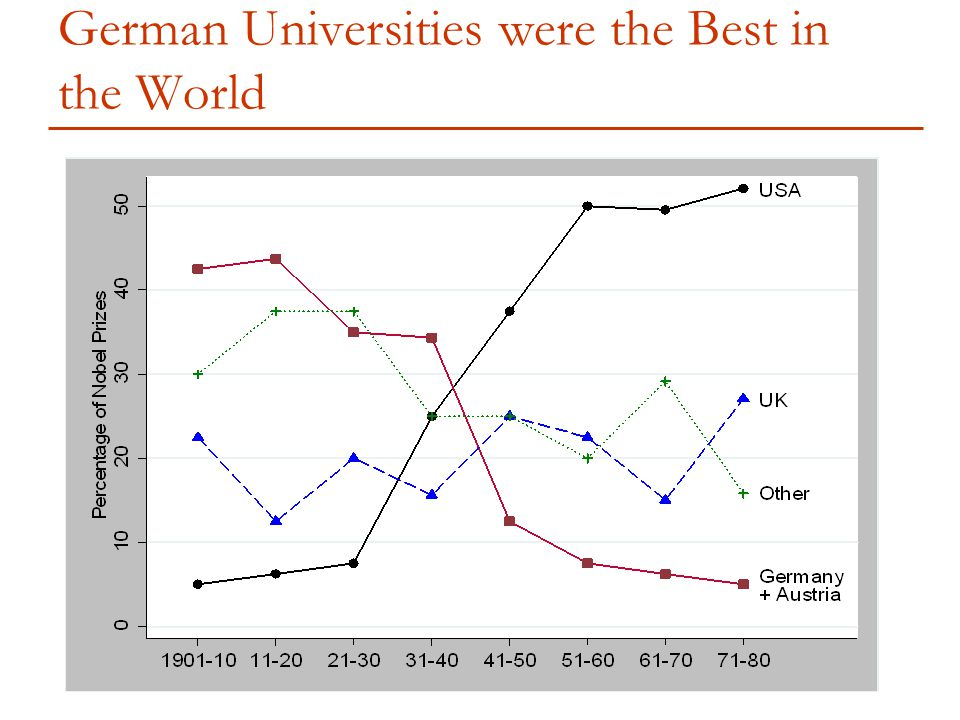 German Universities were the Best in the World