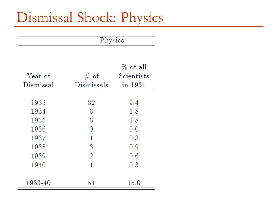 Dismissal Shock: Physics