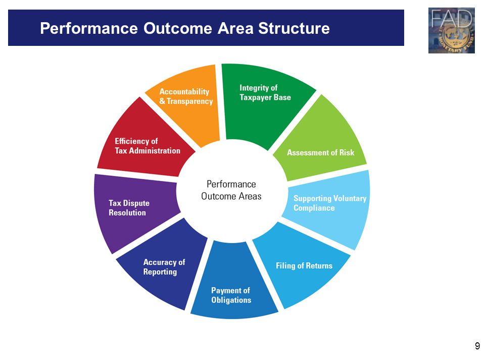 Performance Outcome Area Structure