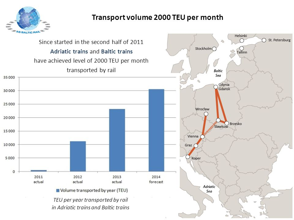 Transport volume 2000 TEU per month