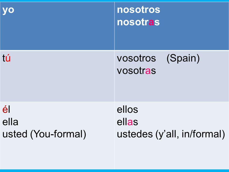 yo nosotros. nosotras. tú. vosotros (Spain) vosotras. él. ella. usted (You-formal) ellos.