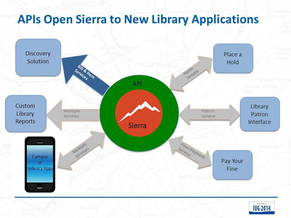 APIs Open Sierra to New Library Applications