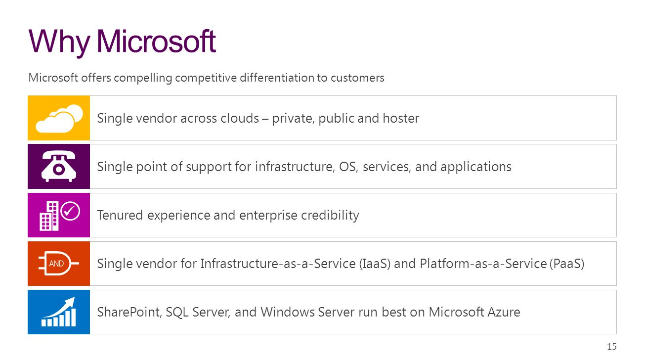 4/10/ :13 AM Why Microsoft. Microsoft offers compelling competitive differentiation to customers.