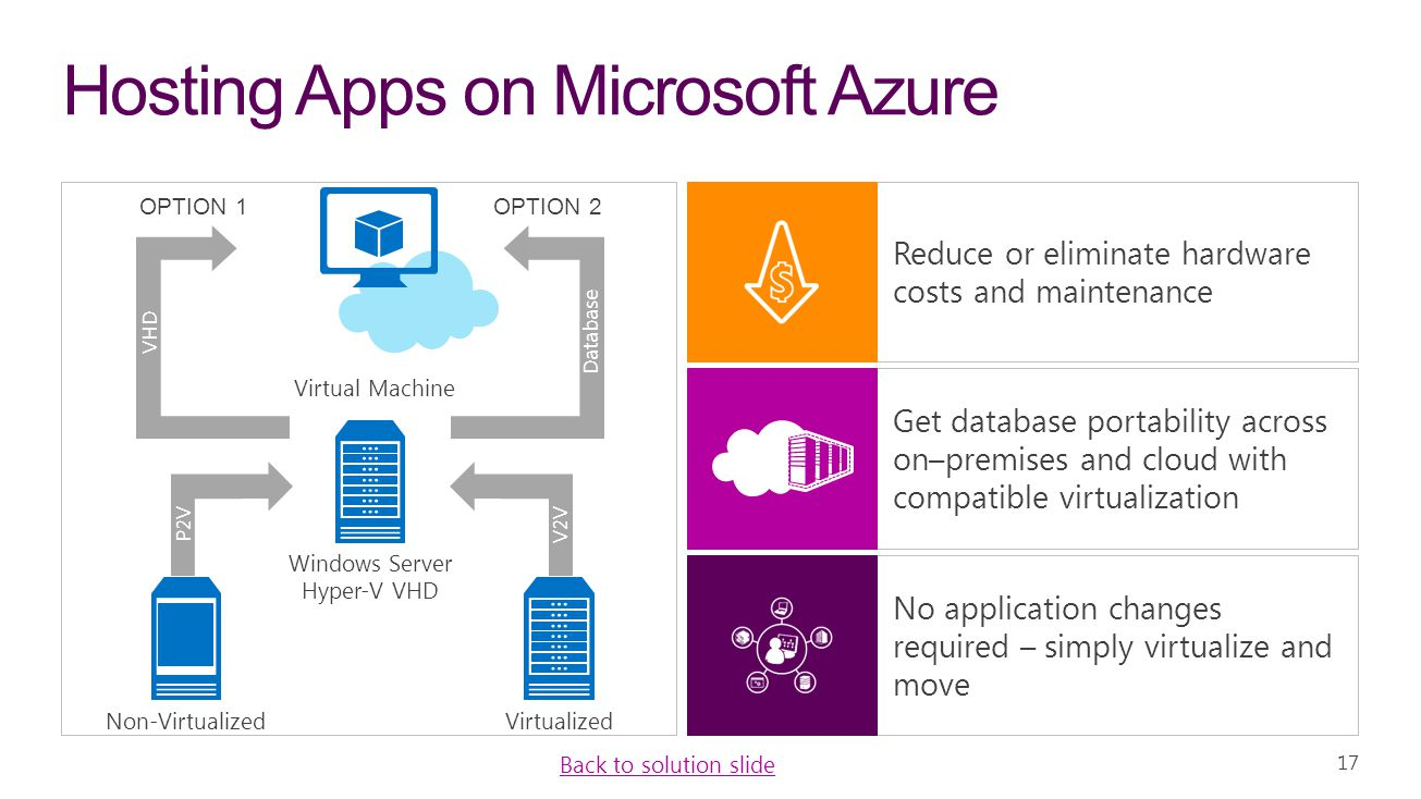 Hosting Apps on Microsoft Azure