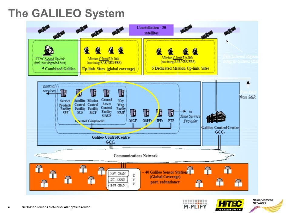 The GALILEO System