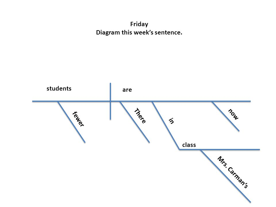 Friday Diagram this week's sentence.