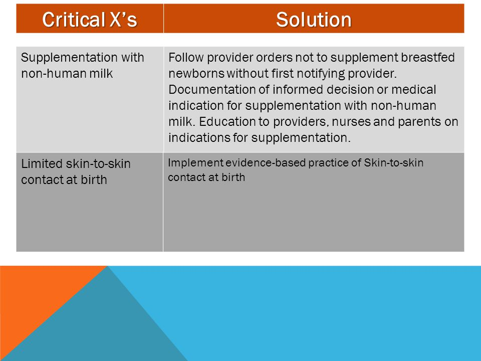 Critical X's Solution Supplementation with non-human milk