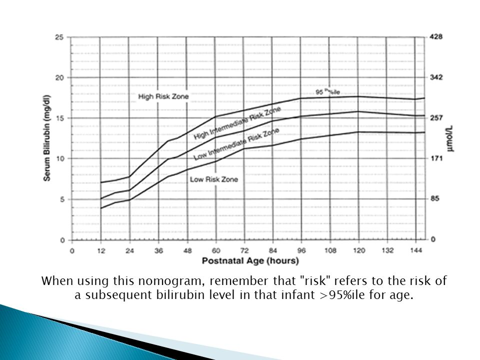 When using this nomogram, remember that risk refers to the risk of a subsequent bilirubin level in that infant >95%ile for age.