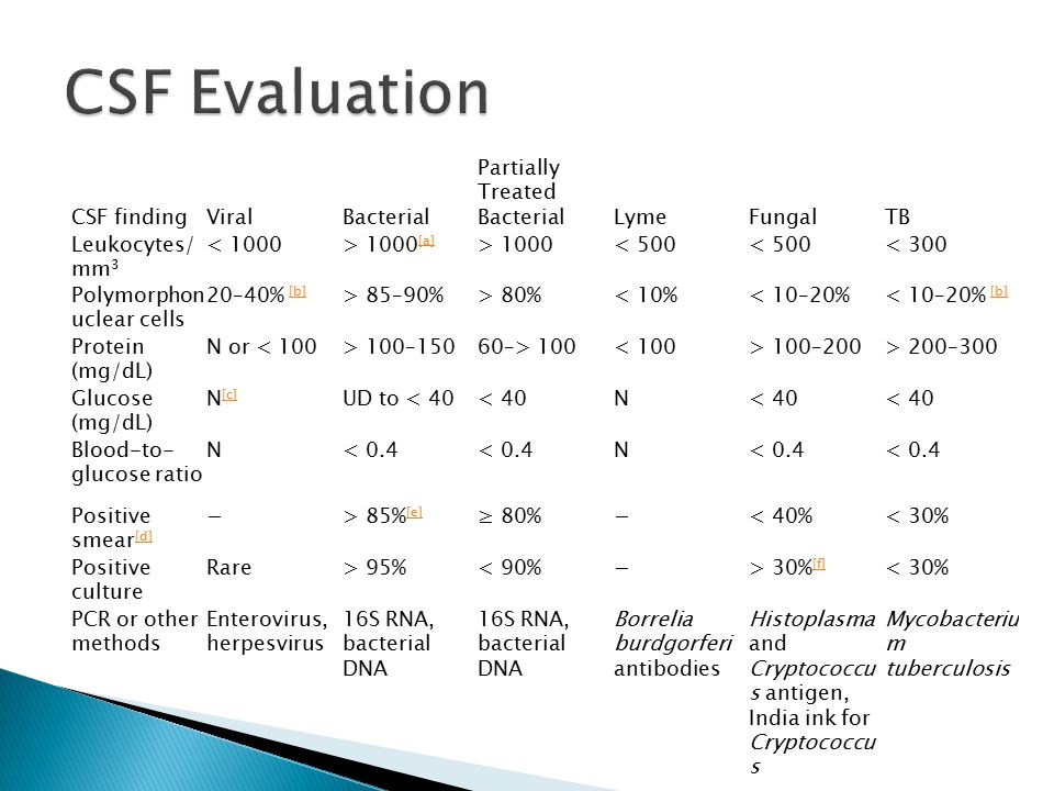 CSF Evaluation CSF finding Viral Bacterial Partially Treated Bacterial