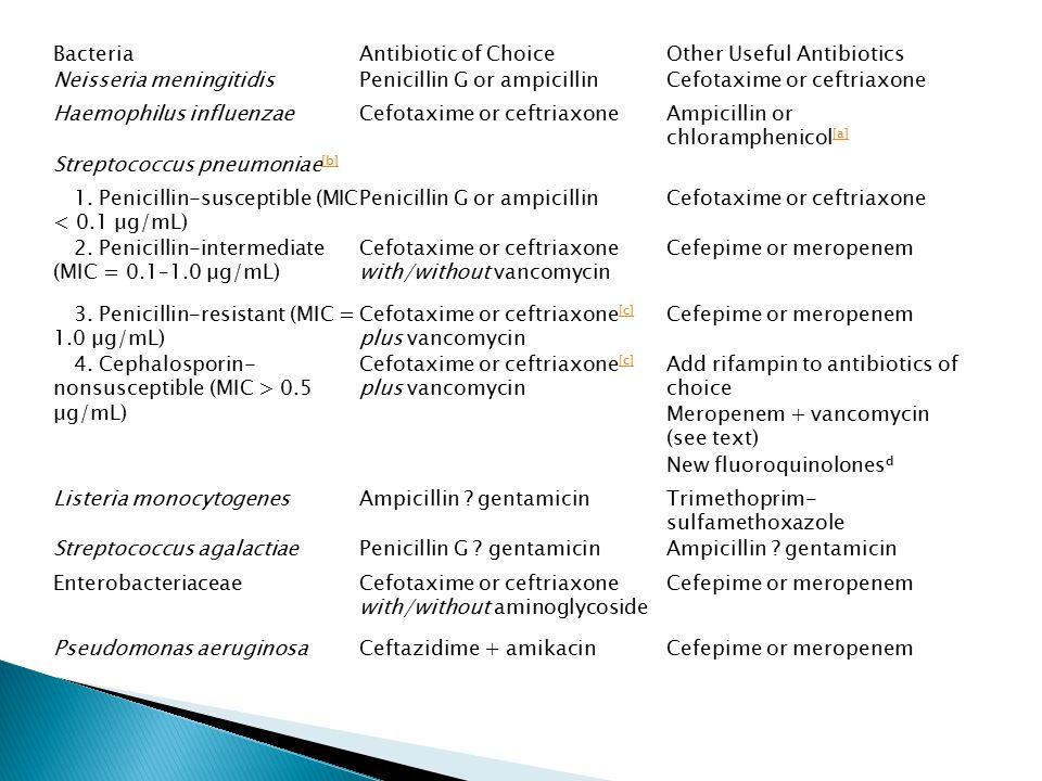 Bacteria Antibiotic of Choice. Other Useful Antibiotics. Neisseria meningitidis. Penicillin G or ampicillin.