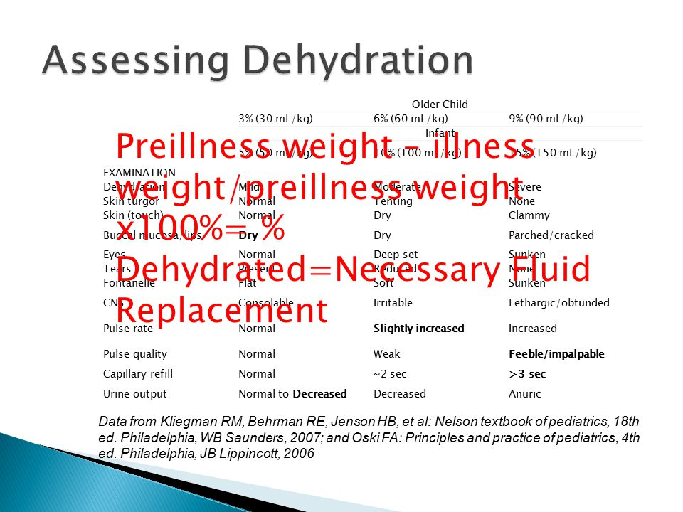 Assessing Dehydration