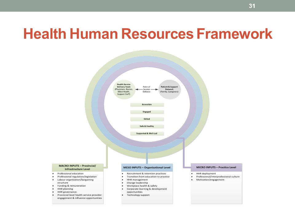 Health Human Resources Framework